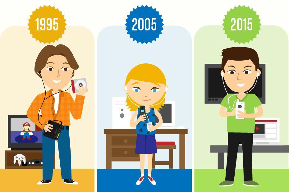 Infografika: Tinejdžeri i mediji nekad i sad