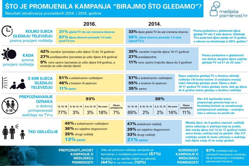 medijska-pismenost-infografika