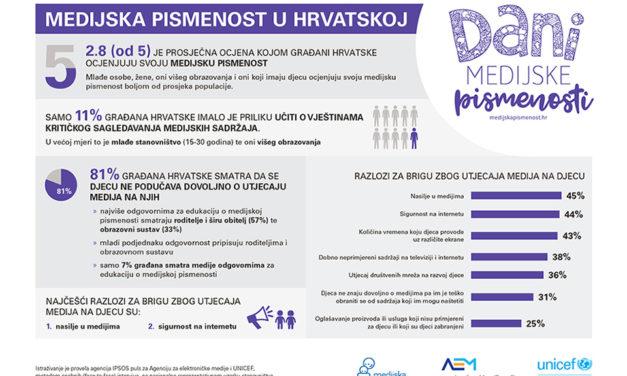81% građana Hrvatske smatra da djeca ne uče dovoljno o medijima