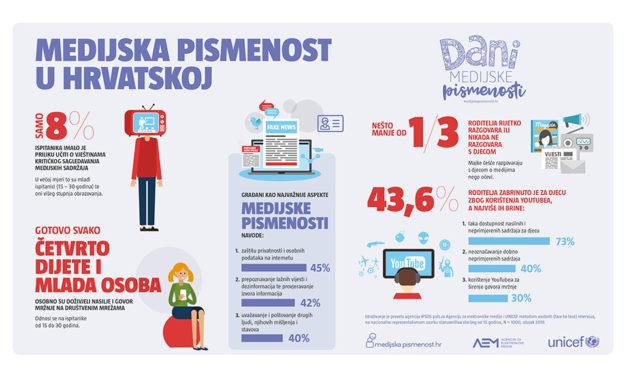 Samo 8% hrvatskih građana učilo je kritički sagledavati medijske sadržaje