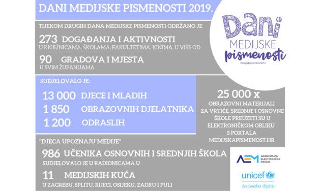 Više od 270 događanja tijekom 2. Dana medijske pismenosti